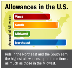 Allowance chart 3
